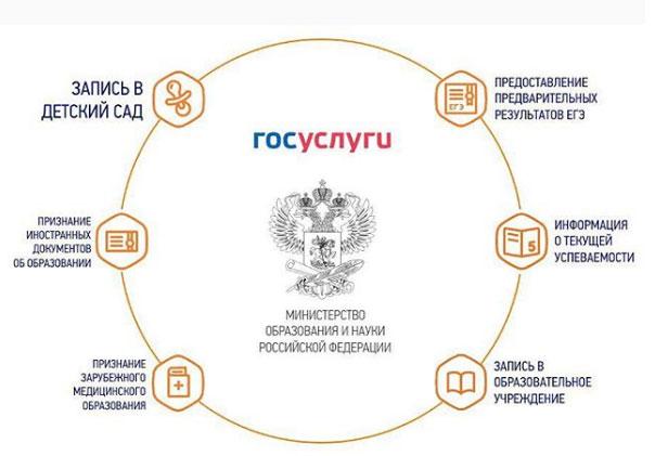 Онлайн-услуги Министерства образования и науки России на портале Госуслуг